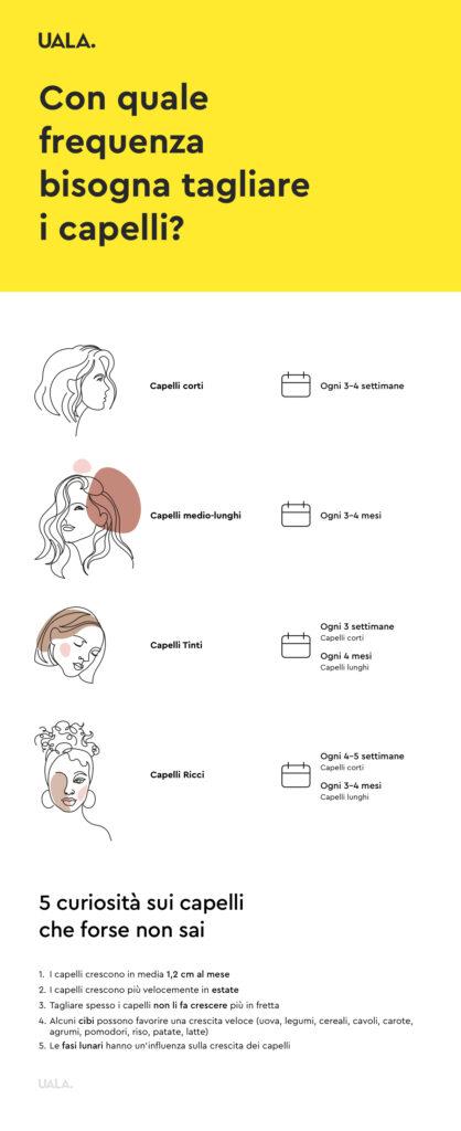 Scopri ogni quanto tagliare i capelli